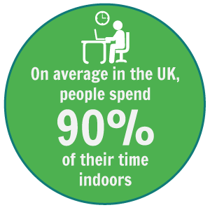 On average in the UK, people spend 90% of their time indoors